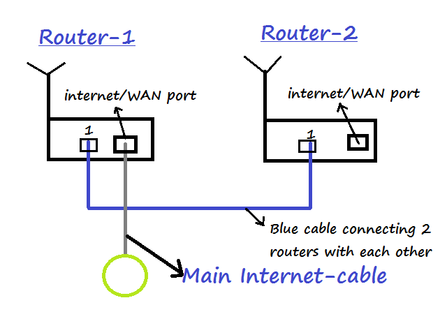 how to make your ethernet connection wireless