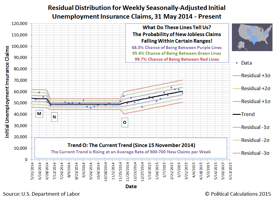 Residual Distribution for Weekly Seasonally-Adjusted Initial Unemployment Insurance Claims, 31 May 2014 - 14 March 2015