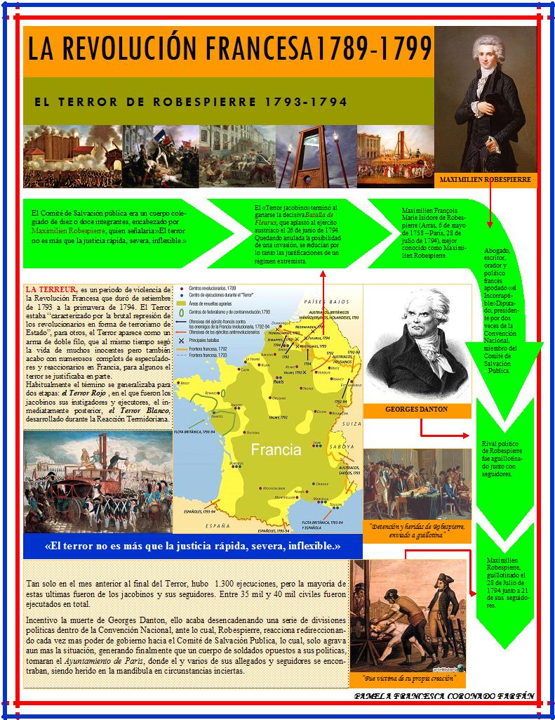 Hacer historia infograma sobre la revoluci n francesa for El tiempo en st hilari sacalm