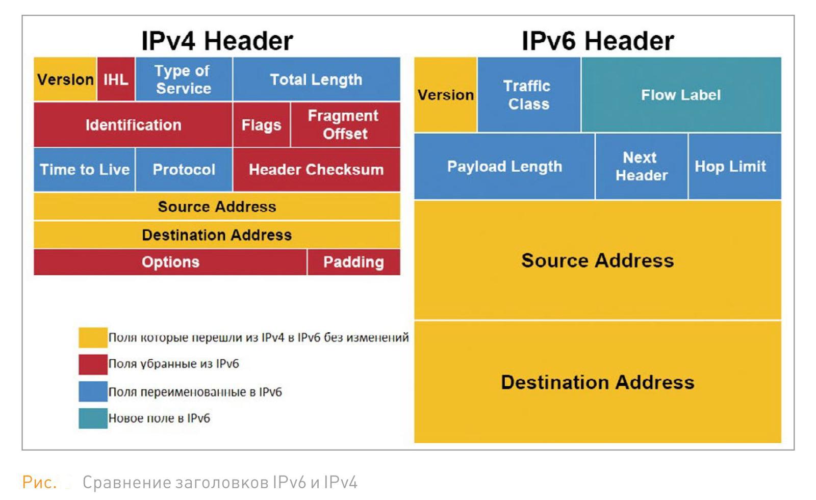 сравнение заголовков IPv6 и IPv4