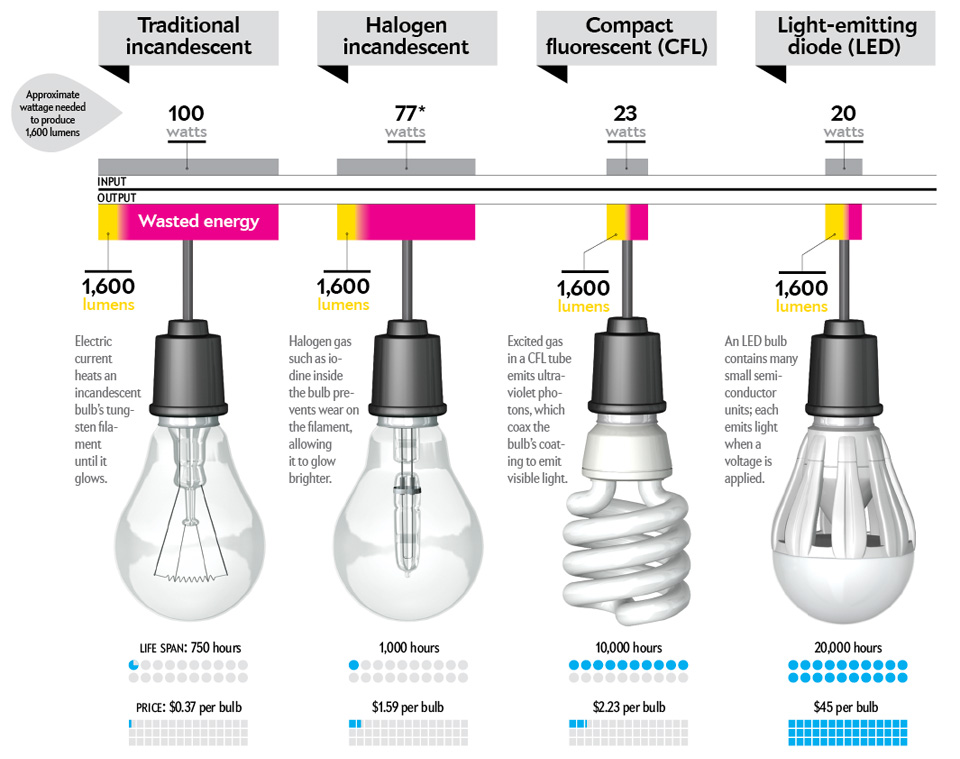 Simple Solutions For Planet Earth And Humanity Everything You Should Know About Light Bulbs