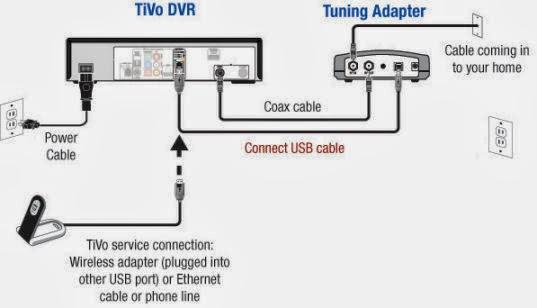 Tivo tuning adapter hook up
