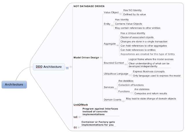 Mind Maps in Software Development  Going Abstract from Concrete