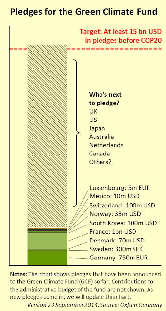 20140923-Oxfam-Green-climate-fund-pledge