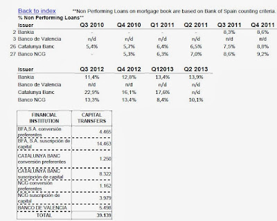 Cifras del aumento de la morosidad en las entidades bancarias recatadas