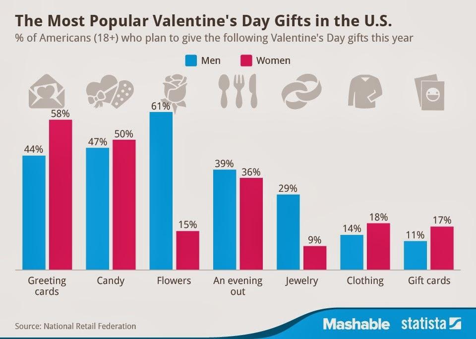 14 şubat, erkek hediye, kadın hediye