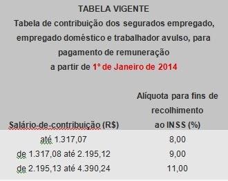 Tabela INSS 2014