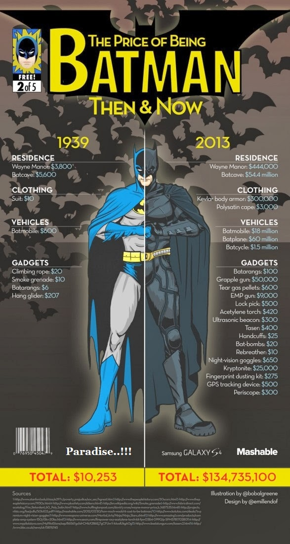 How much does Batman cost Then and Now