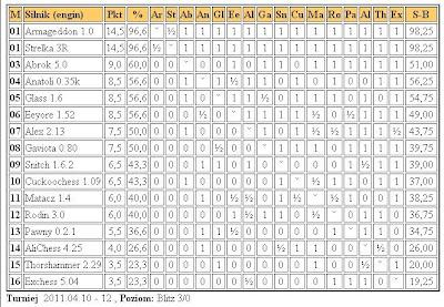 Jurek Chess Ranking (JCR) - Page 4 5liga12.4.2011