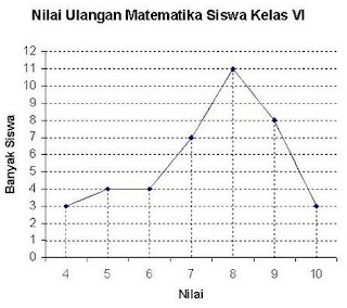 Penyajian Data Menggunakan Diagram Garis