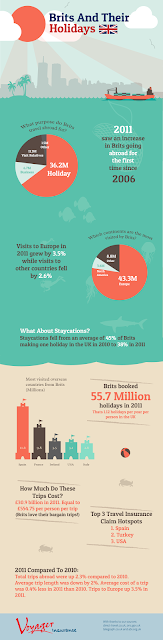 Infographic created for http://www.voyagertravelinsurance.co.uk - Shows stats about Britains holiday makers