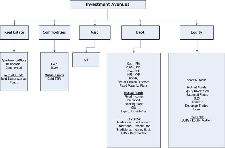 Maturity period of treasury bills in india