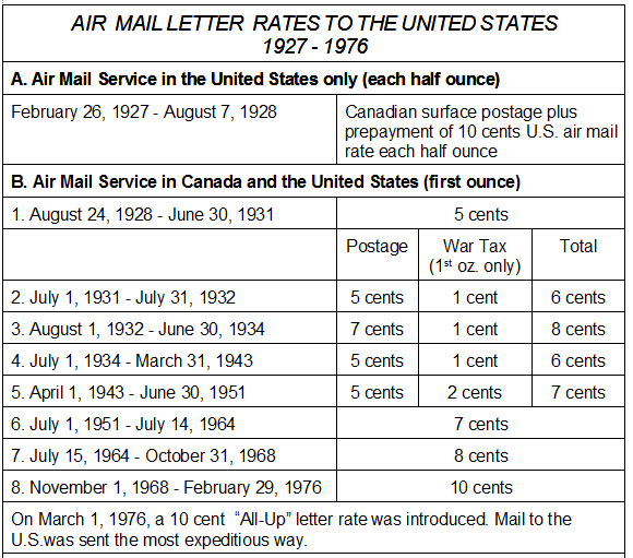 postal history corner: air mail letter rates from canada to the