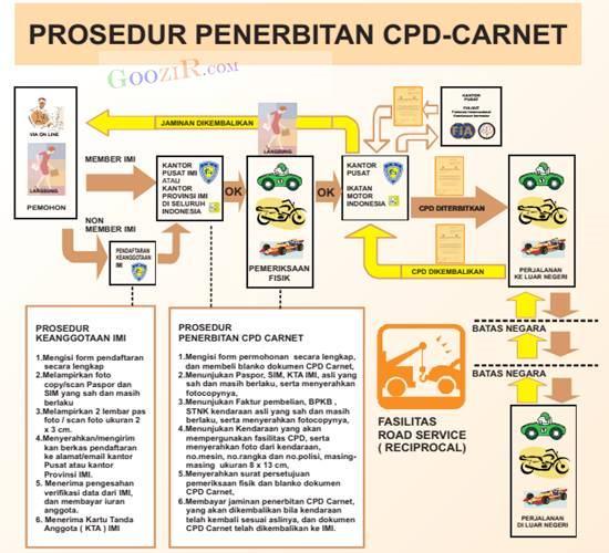 prosedur penerbitan CPD Carnet