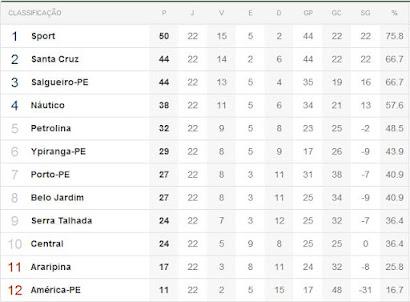 Campeonato Pernambucano - Classificação - Turno e Returno