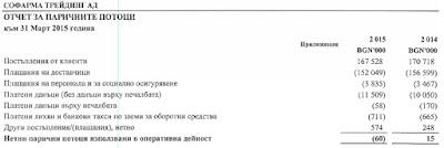 Отчет за паричните потоци (1 от 3) на Софарма Трейдинг за Q1 2015