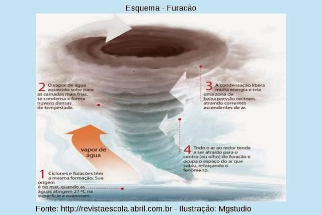 [Imagem: 1esquema_furacao.jpg]