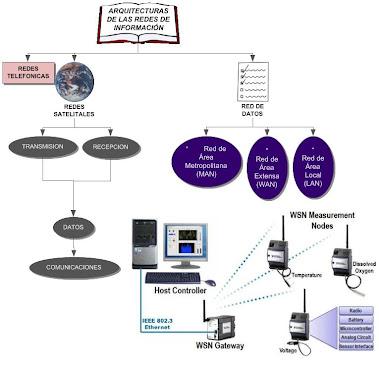 Arquitectura de redes de informacion
