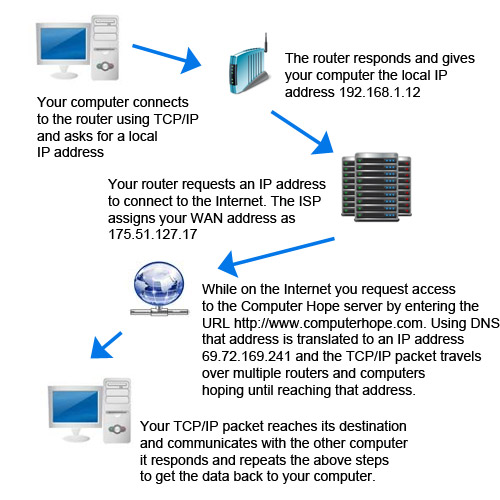 the use of the domain name system and ip addresses in computer technology A computer connection registered with the dns has a domain name associated with its ip address primary nameserver - a nameserver which is authoritative for a domain and contains host information for that domain locally.