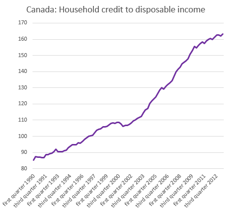 Household+credit+to+disposable+income.PNG