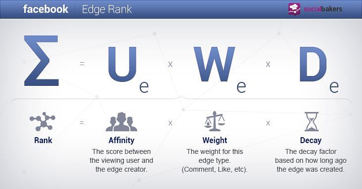Pentingnya Memahami Algoritma Facebook