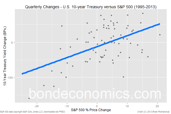 Chart: S&P 500 versus 10-year Treasury yield (quarterly changes)