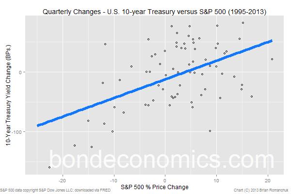 Chart: S&P 500 versus 10-year Treasury yield (quarterly changes)