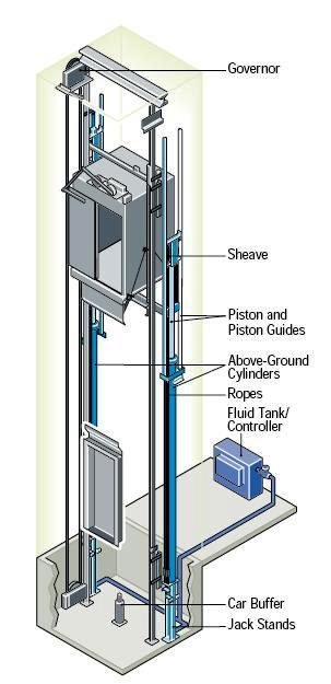 hydraulic elevators basic components electrical knowhow suspended system