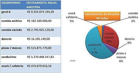 b70f433e627 A amostra conclui ainda que o segmento de sanduíches também representa 57%  do faturamento anual (R 9.254.974) do setor.