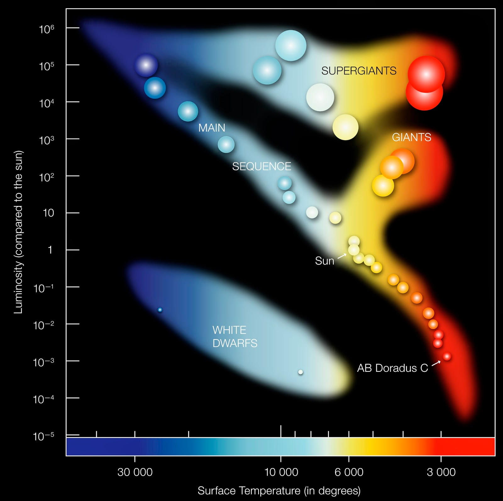 Stuff about space planets across the hr diagram part 1 a simplified hertzsprung russel hr diagram a plot of all of the stars in the sky the horizontal axis shows a stars surface temperature the vertical ccuart Choice Image