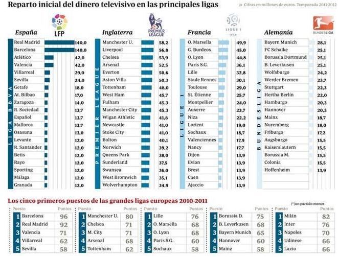 [Imagen: As%25C3%25AD+reparten+las+grandes+ligas+...ABC.es.png]