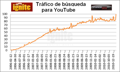 Trfico de bsqueda para YouTube 2011