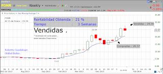 http://www.global-bolsa.com/index.php/articulos/item/1652-fonr-nasdaq-vendidas-ganancia-21-en-3-semanas-por-roberto-guadalupe