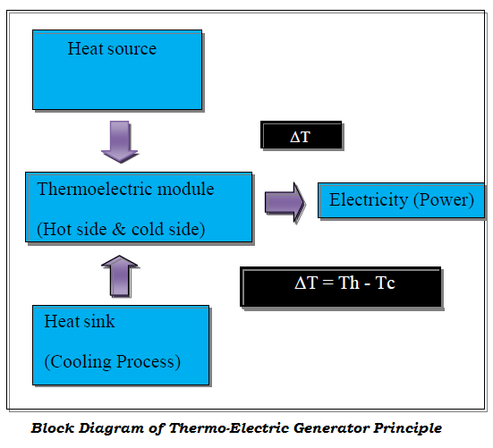 thermoelectric generator thesis Embedded thermoelectric devices for on-chip cooling and power generation a thesis presented to the academic faculty by owen a sullivan in partial ful llment.