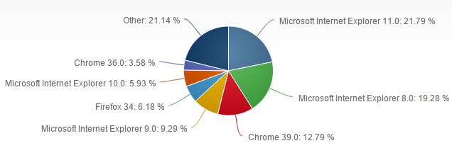 Browser Usage Pie Chart 2014