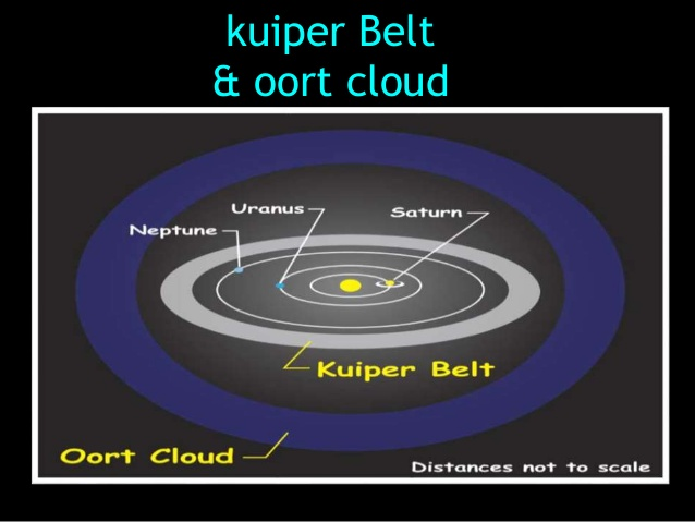 Stephen tremps breakthrough blogs a new planet the kuiper belt the kuiper belt and its compatriot the more distant and spherical oort cloud contain the leftover remnants from the beginning of the solar system and can ccuart Choice Image