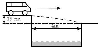 kelajuan (v) minimum