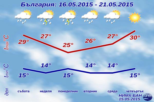 Седмична Прогноза за времето за 16-21 май 2015