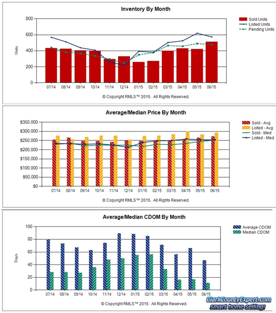 RMLS Charts of Vancouver WA Resale Home Sales Trends in June 2015