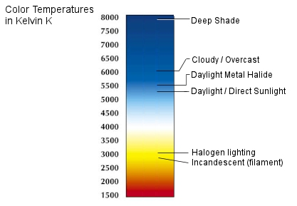 Imagelinerspot Color Temperature Reference Chart
