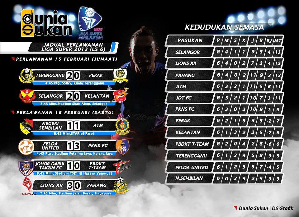 Kedudukan Semasa Carta Liga Super 2013 ( 15 & 16 Februari 2013 )