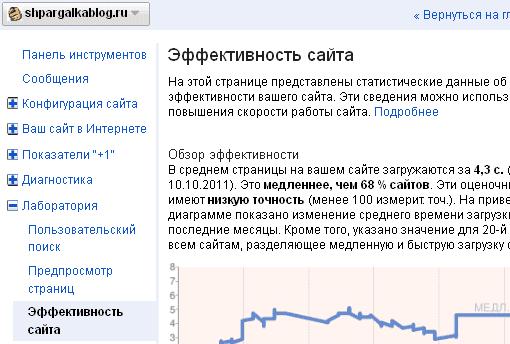 Тест скорости загрузки сайта в Гугл Вебмастер