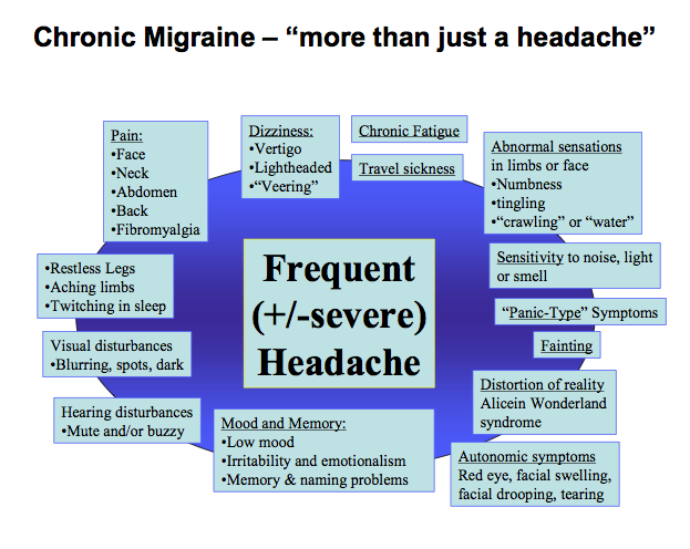 Levitra and cluster headaches : isotretinoin (accutane) price