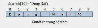 Code C-C++: Các bài toán xử lý chuỗi (string) - (Phần 1)