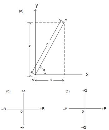Bloger berbagi ilmu fasor dan polaritas gambar 31 referensi sumbu untuk jumlah fasor a koordinat x y cartesian b sumbu fasor impedansi c sumbu fasor daya ccuart Gallery