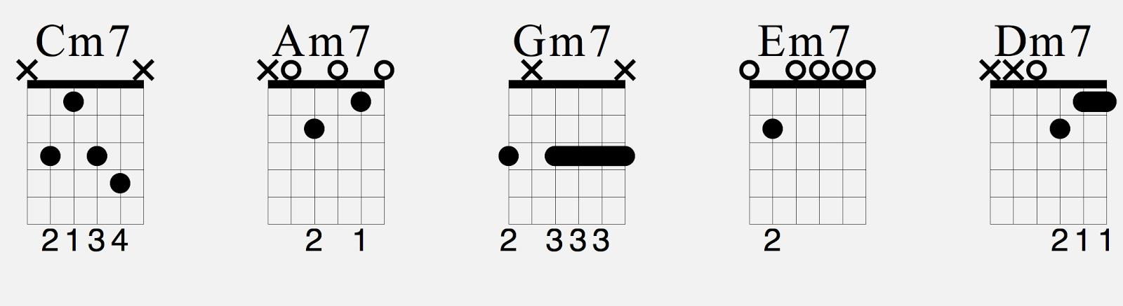 Guitar Chords Pt 3 Minor 7th Chords Js Music School