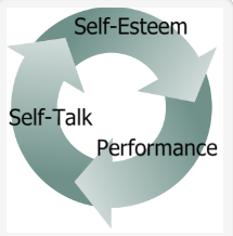 self-esteem cycle