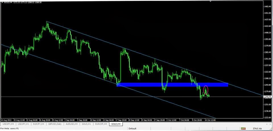 Forex us