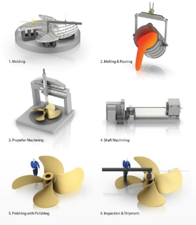 Ship Propulsion Solutions, Propeller Cap Turbine