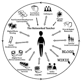 The Networked Teacher Chart